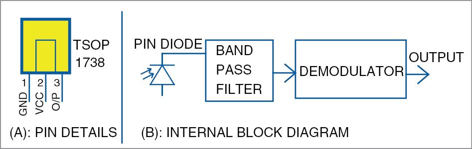 Block diagram of TSOP1738