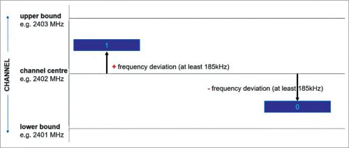 GFSK shifts a central carrier frequency upwards or downwards to represent 1 or 0