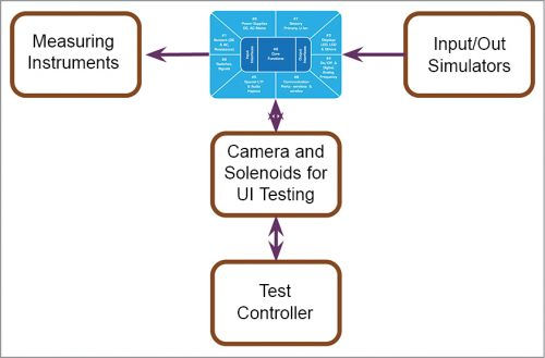 A typical embedded system test philosophy based on four critical blocks