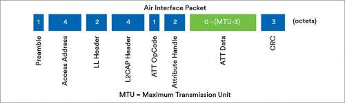 The fields in a Bluetooth packet