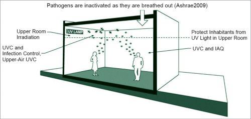 Functioning of upper-air room air UVGI (Credit: Binay Opto Electronics)