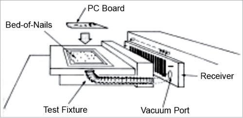 Concept of ICT test fixture and a typical ICT tester