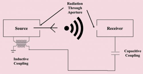 Radiated and conducted emission mechanism in a product