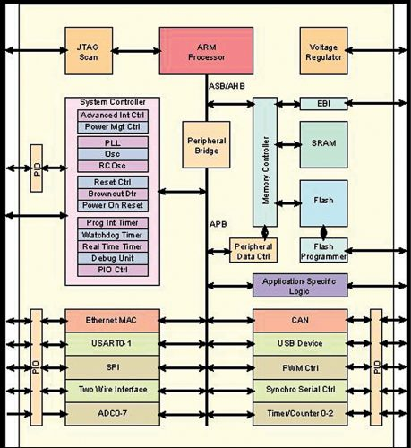 ARM core (ARM Controller)