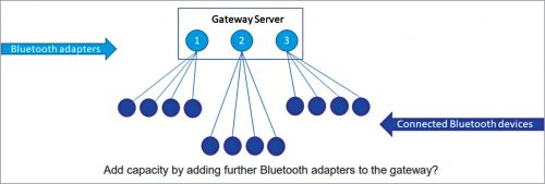 Capacity building with adapters