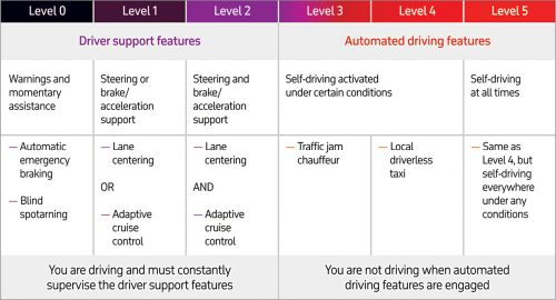 SAE J3016 levels of driving automation (Source: Society of Automotive Engineers, 2019)