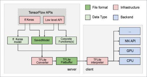 Conversion process of TensorFlow Lite (Image source: www.tensorflow.org/lite/convert/index)
