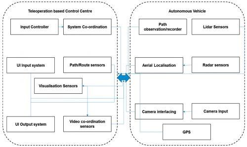 Reference architecture of teleoperations based autonomous vehicle system