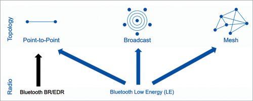 Bluetooth Internet gateways requirements