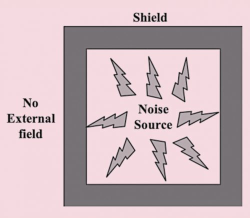 Electronics system in a shielded enclosure with no external field