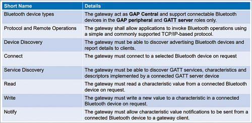 Bluetooth Internet gateway requirements