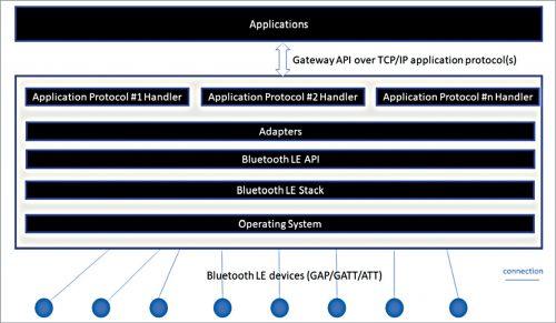 Gateway logical architecture