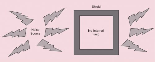 Shield prevents radiation from entering the enclosure