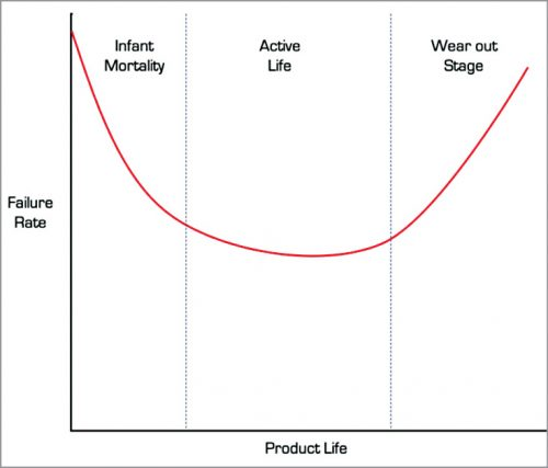 Product failure chances during product's life