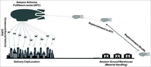 Implementation design of Amazon's flying warehouse