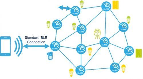 BLE Mesh Network