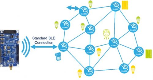 Embedded Provisioner in BLE Mesh Network