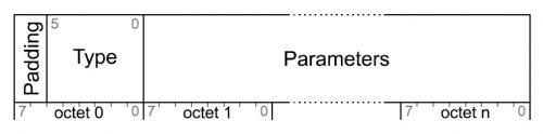 Provisioning PDU format