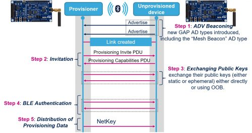 Embedded Provisioning Procedure