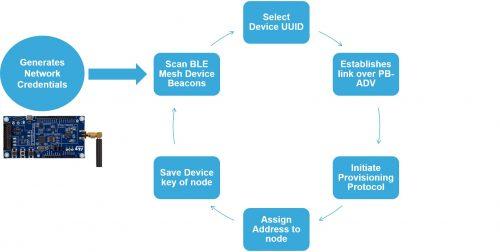 Embedded Provisioner State Machine