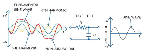 Filtering out sine wave harmonics