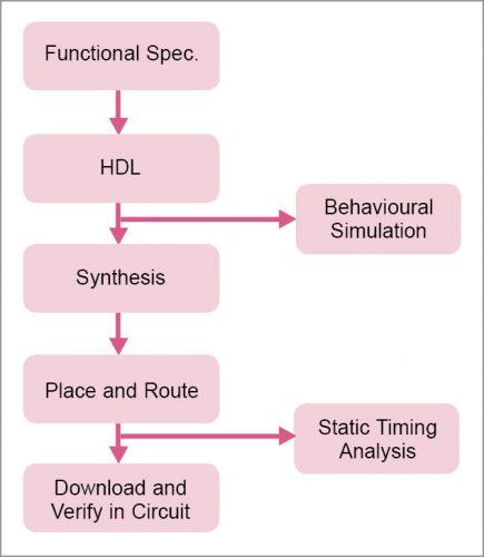 Design flow of FPGA