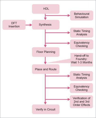 Design flow of ASIC