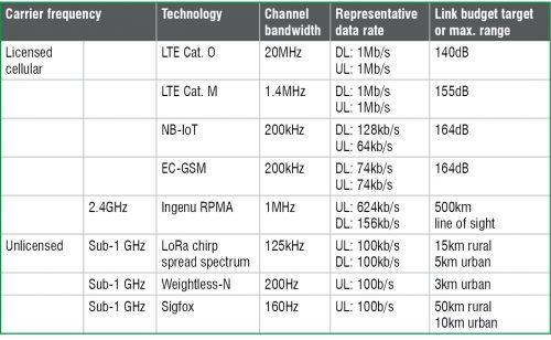 IoT Long Range technical solutions