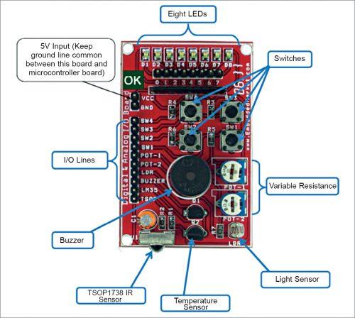 DAIO board layout